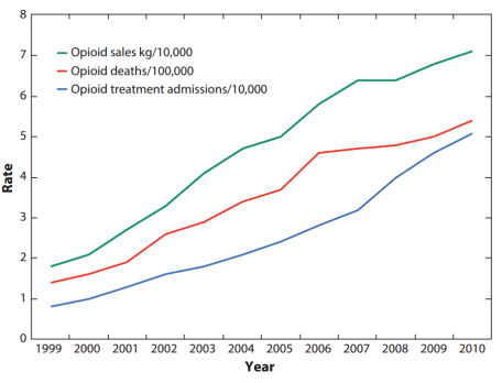 opioid trend